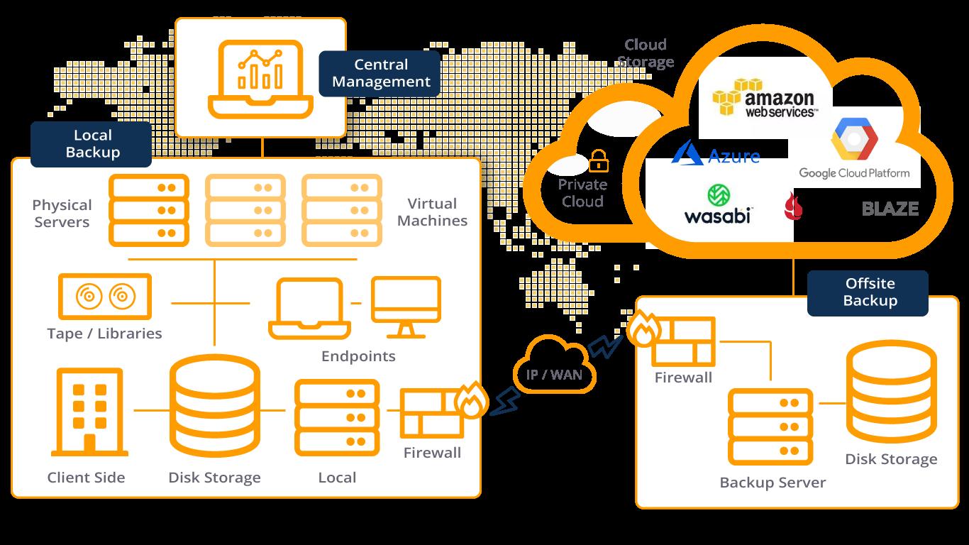 Cloud-Storage-Backup-Diagram