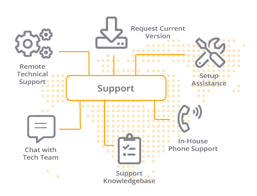 NovaStor-Support