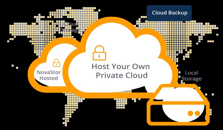 Private-Cloud-Backup-Diagram