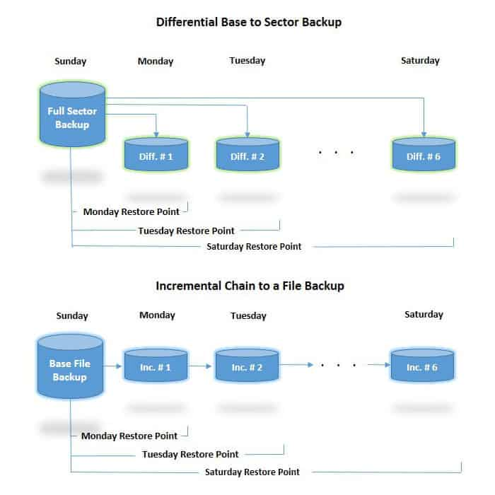 Differential and Incremental Backup Diagram